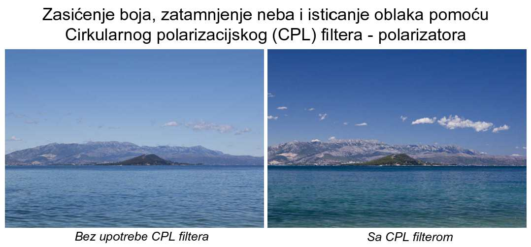 Primjena polarizatora